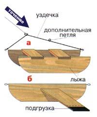 Кораблик для ловли жереха